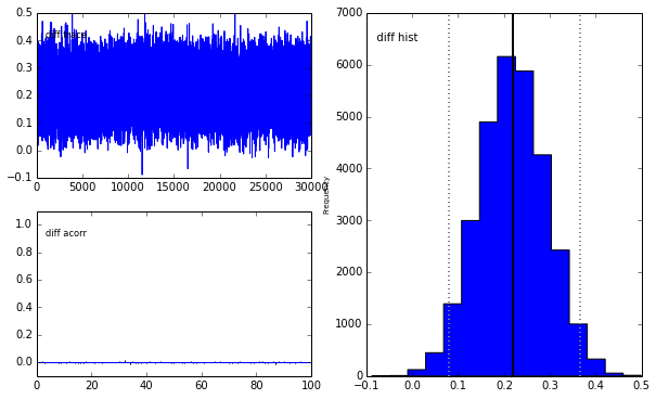 Bayesian Statistics 101: Inference of population proportions