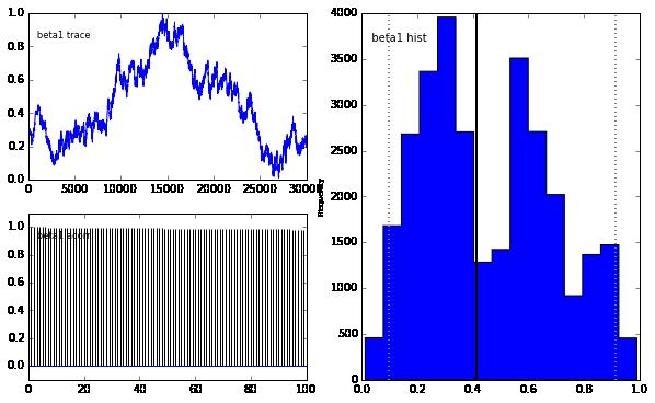 Bayesian Statistics 101: Linear Regression – Roberto