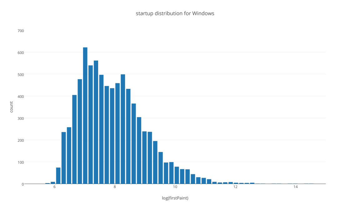 startup_distribution_for_windows