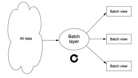 batch_view